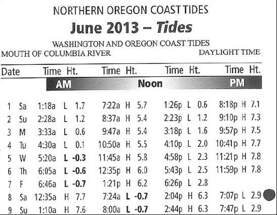 June 2013 Tides Table